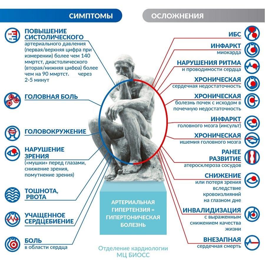 Гипертонический криз – что это за болезнь, 💉 лечение ...