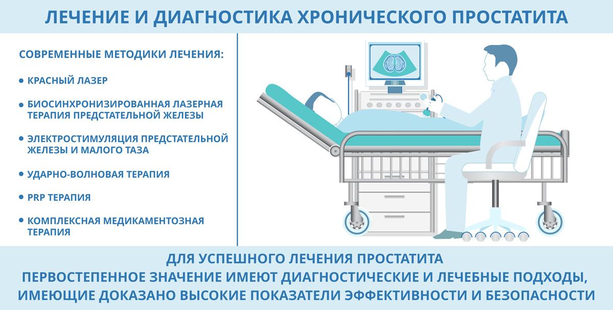 Методи лікування простатиту простатит армия беларуси